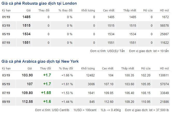 Giá cafe hạt hôm nay trên thị trường quốc tế